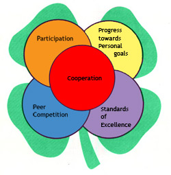 recognition model